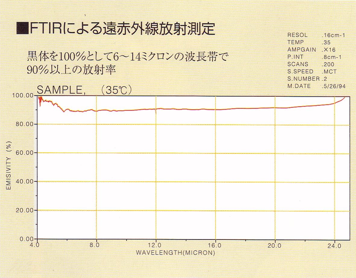 FTIRによる測定